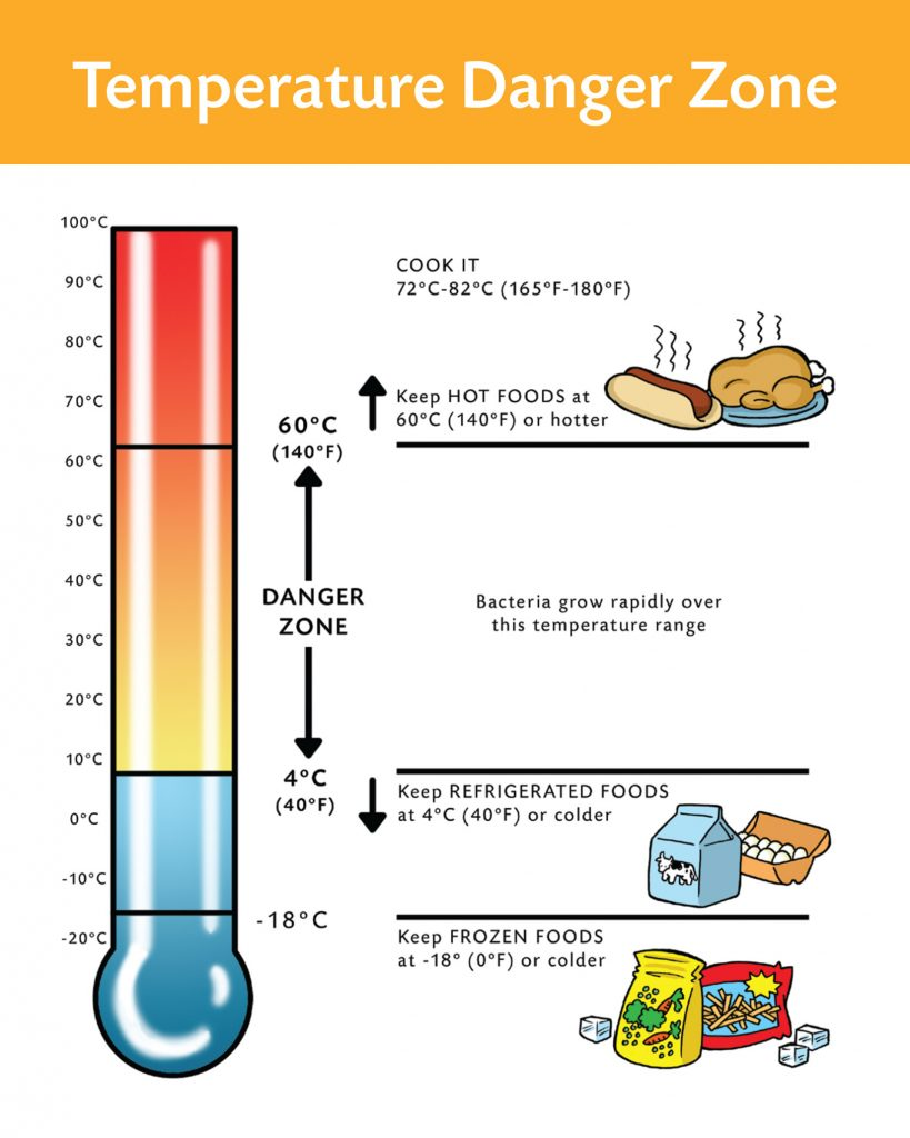 Temperature Danger Zone Pac Food